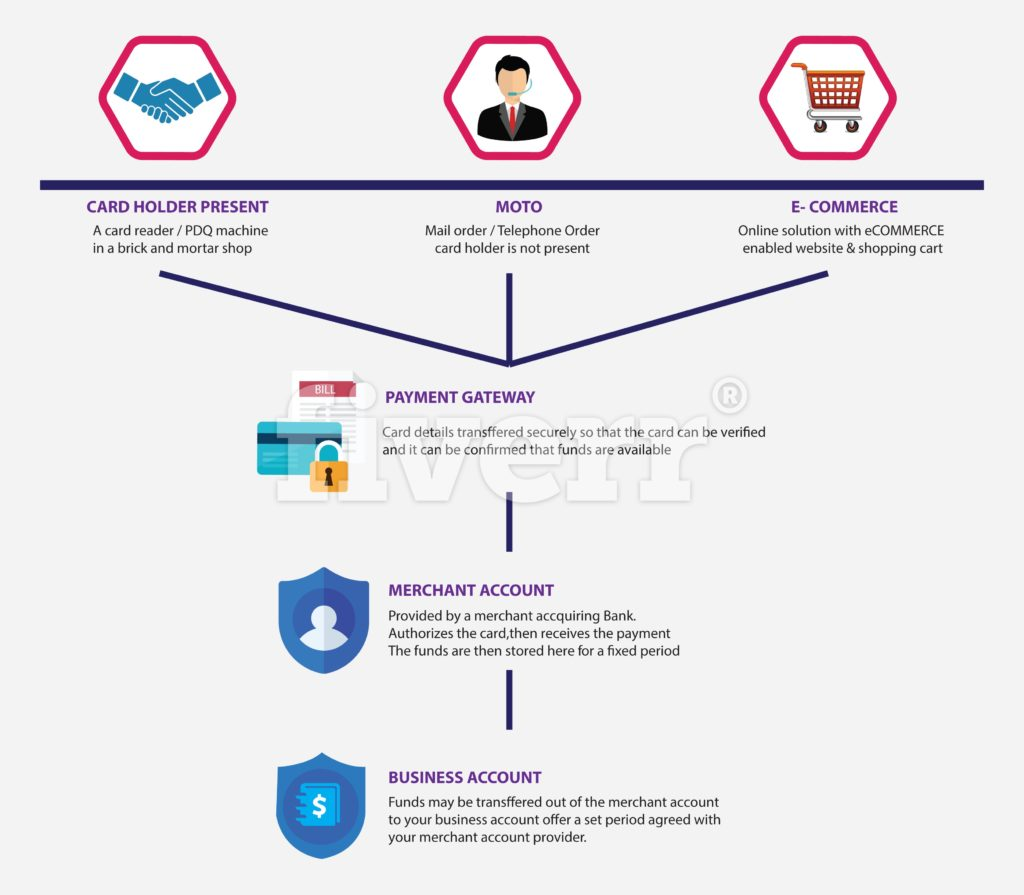 High Risk Merchant Account Infograhic