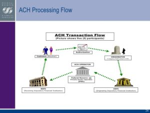 Ach Processing Flow Chart